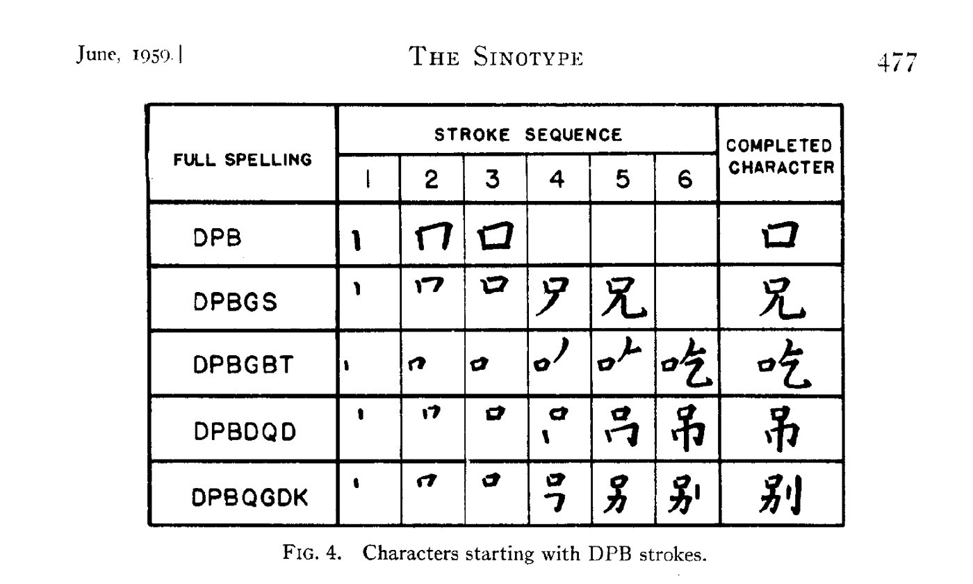 The Sinotype by Samuel H Caldwell, from the <em>Journal of the Franklin Institute</em>, June 1959. , <em>Courtesy anothersample.net</em>